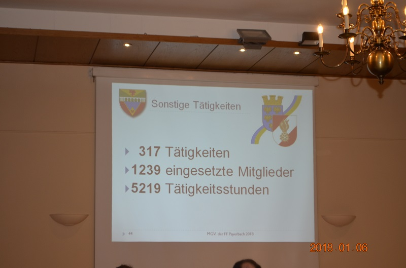 You are browsing images from the article: 142. Mitgliederversammlung der FF Payerbach